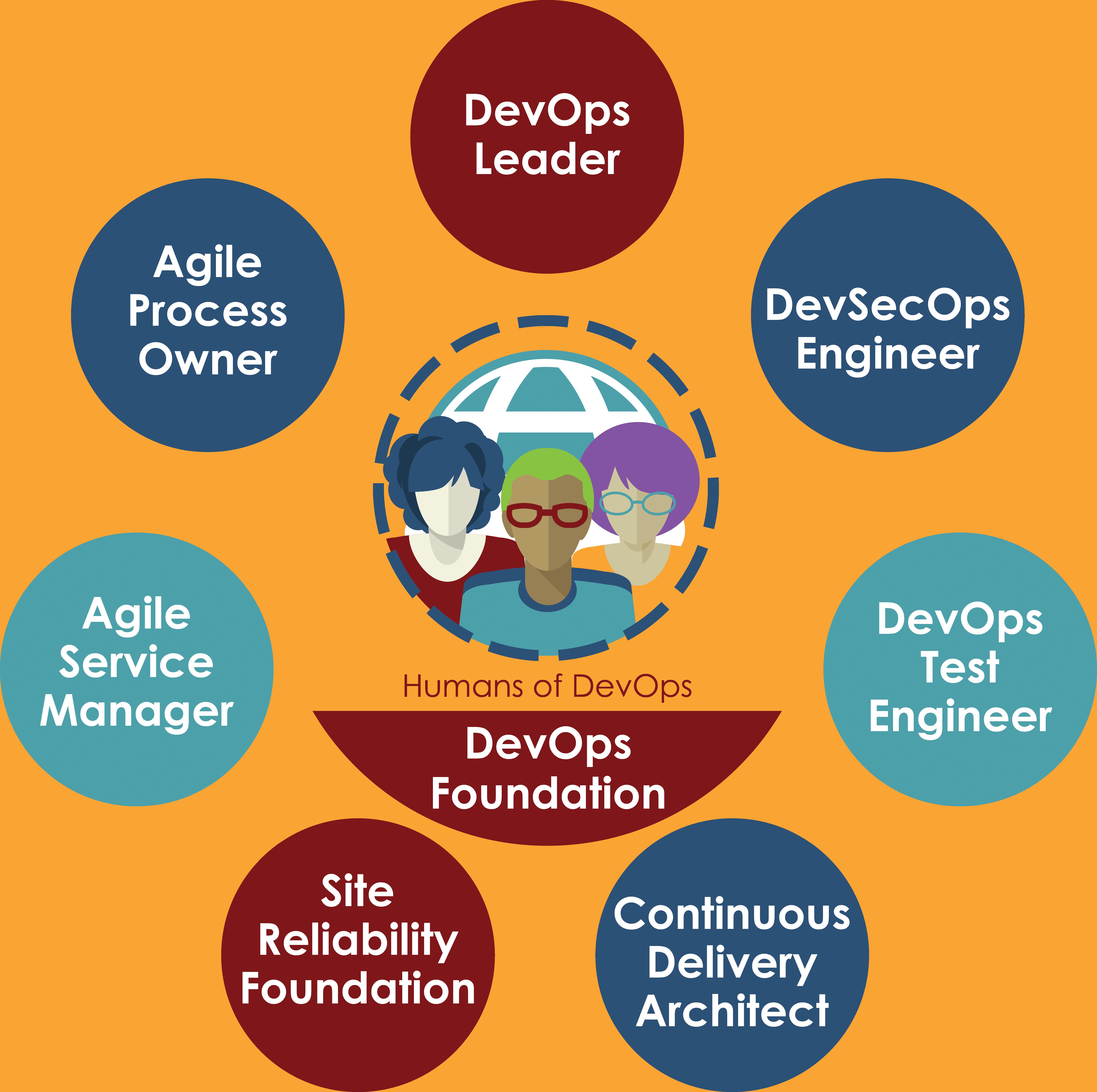 Certifications • DevOps Institute